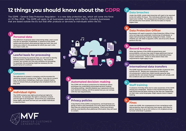 GDPR: 12 things you should know about