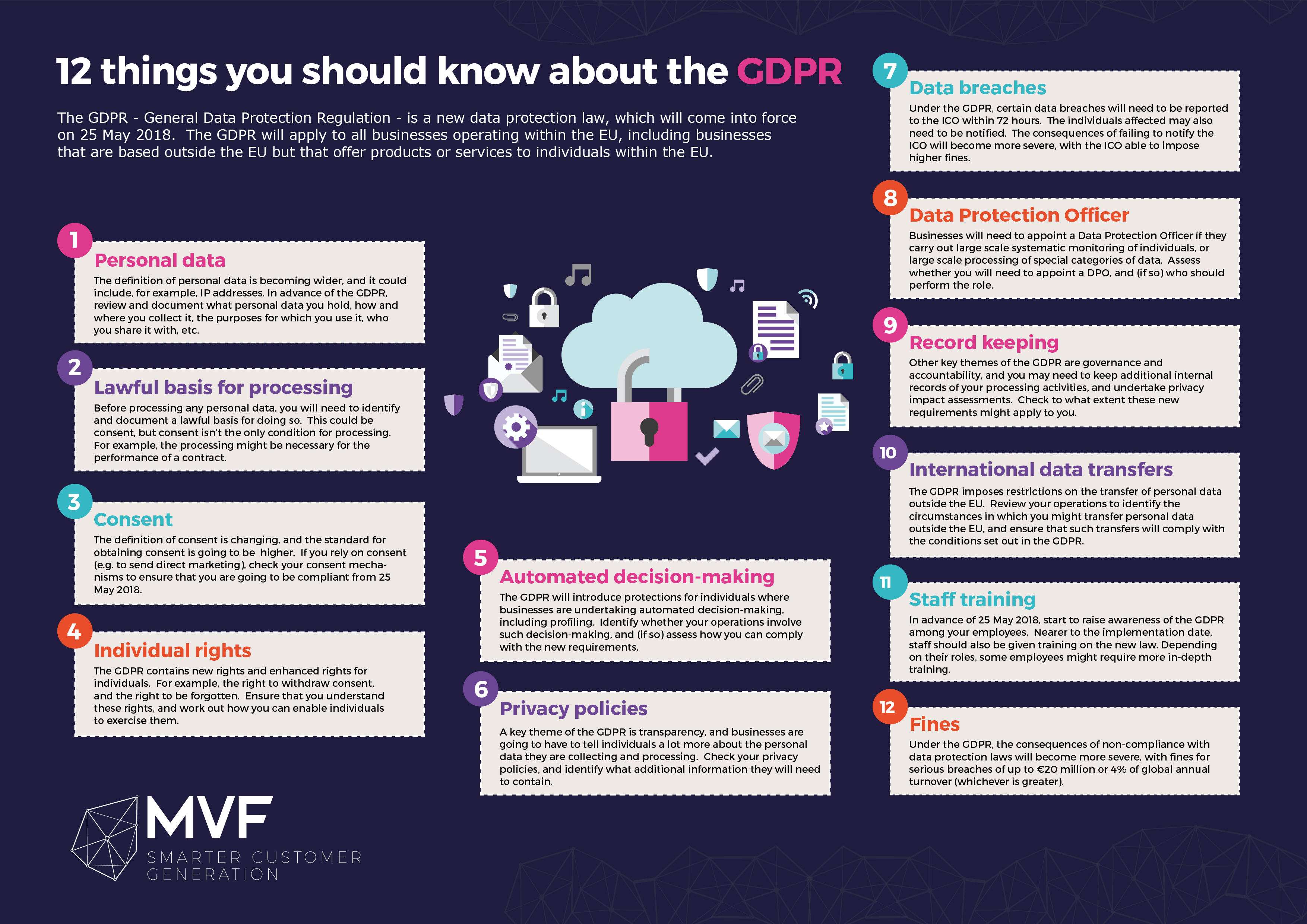 GDPR: 12 Things You Should Know For 2018